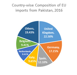 Country-wise Composition of EU imports from Pakistan, 2016