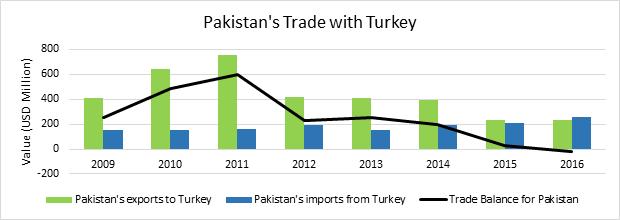Pakistan's Trade with Turkey