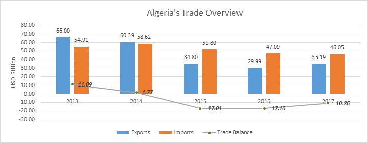 Algeria's Trade Overview