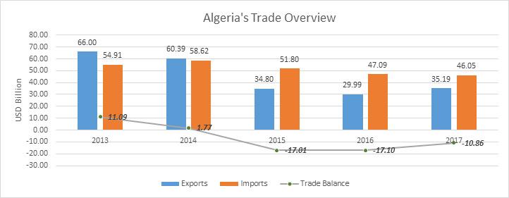 Algeria's Trade Overview