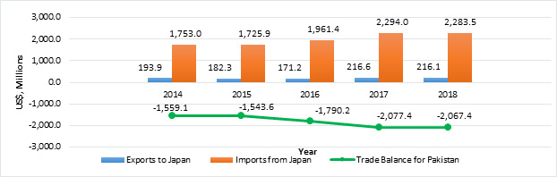 Bilateral Trade of Potential Pakistan - Japan Free Trade Agreement