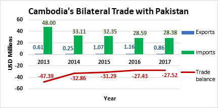 Cambodia's Bilateral Trade with Pakistan