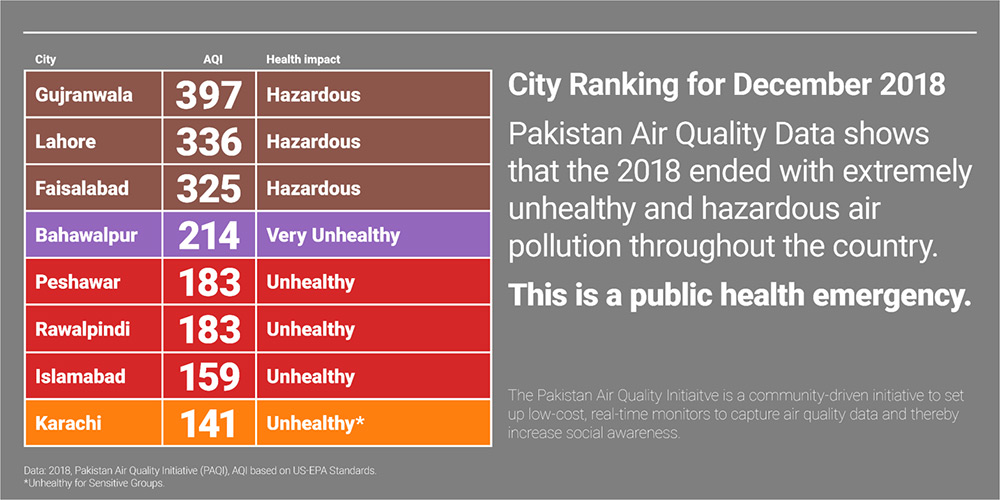 Pakistan Air Quality - City Ranking December 2018