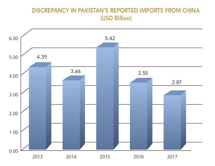 Discrepency in Pakistan's Reported Imports from China
