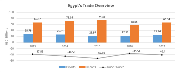 Egypt's Trade Overview