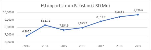 EU imports from Pakistan (USD Mn)