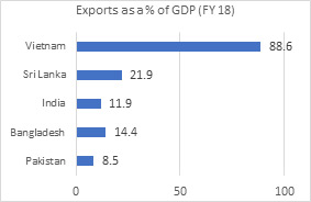 Exports as a % of GDP (FY 18)
