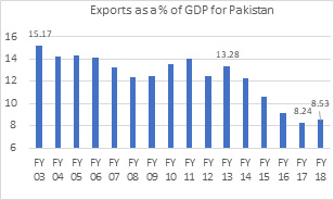 Exports as a % of GDP for Pakistan