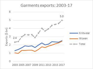 Garments Exports 2003-2017