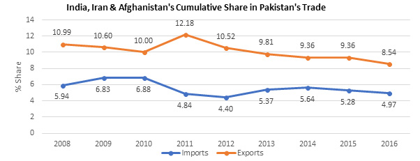 India, Iran & Afghanistan's Cumulative Share in Pakistan's Trade