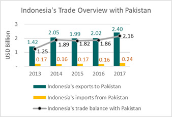 Indonesia's Trade Overview with Pakistan