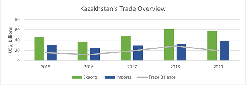 Kazakhstan's Trade Overview
