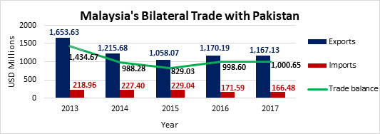 Malaysia's Bilateral Trade with Pakistan