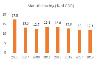 Manufacturing (% of GDP)