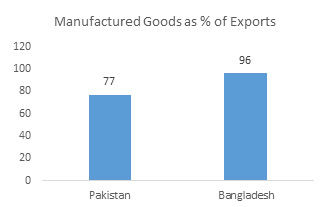 Manufactured Goods as % of Exports