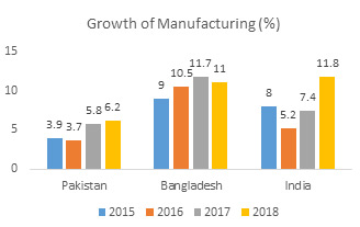 Growth of Manufacturing (%)