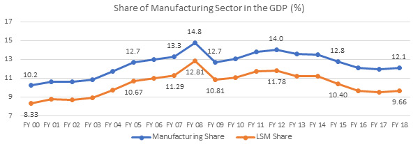Share of Manufacturing Sector in the GDP (%)