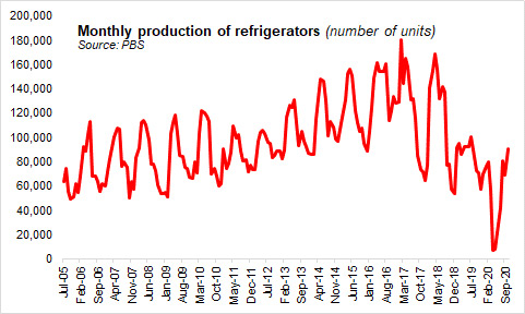 Monthly Production of Refrigerators