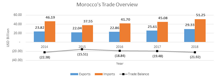 Morocco's Trade Overview