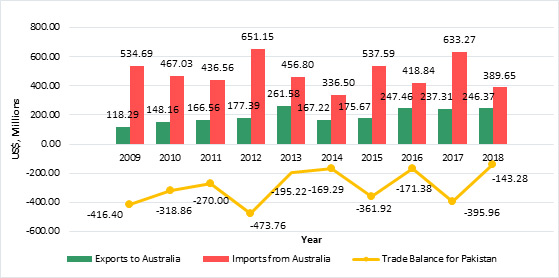 Pakistan – Australia Bilateral Trade, 2009–18