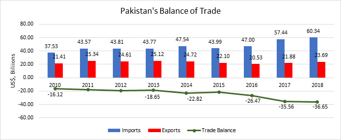 Pakistan's Balance of Trade