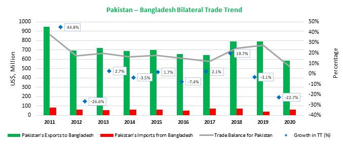 Pakistan – Bangladesh Bilateral Trade Trend