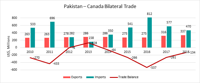 Pakistan – Canada Bilateral Trade