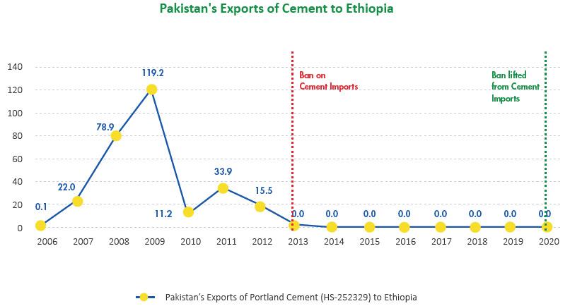 Pakistan's Exports of Cement to Ethiopia