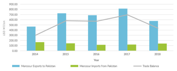 Pakistan-Mercosur Bilateral Trade