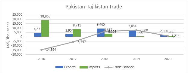 Pakistan-Tajikistan Trade