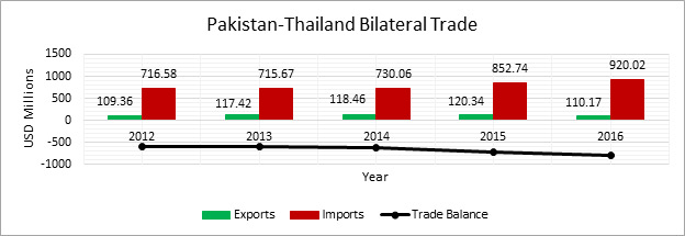 Pakistan-Thailand Bilateral Trade