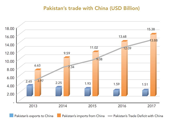 Pakistan's trade with China