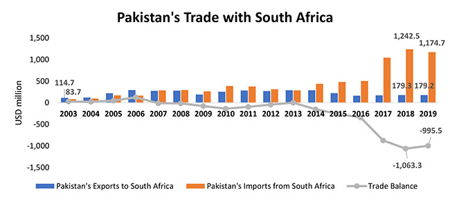 Pakistan's Trade with South Africa