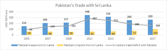 Pakistan's Trade with Sri Lanka