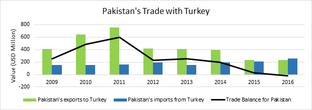 Pakistan's Trade with Turkey