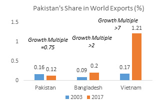 Pakistan's Share in World Exports (%)