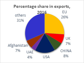 Percentage Share in Exports