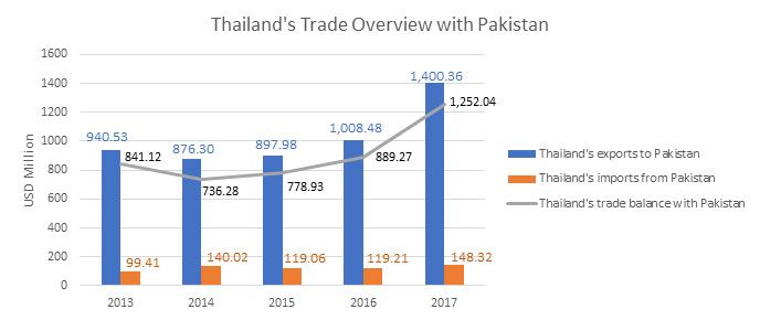 Thailand's Trade Overview with Pakistan