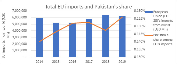 Total EU imports and Pakistan's share