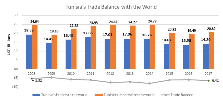 Tunisia's Trade Balance with the World