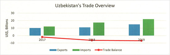 Uzbekistan's Trade Overview