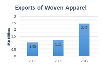 Exports of Woven Apparel